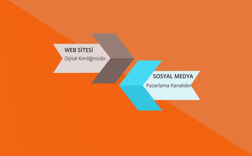 web sitesi dijital kimliğiniz sosyal medya ise pazarlama kanalı